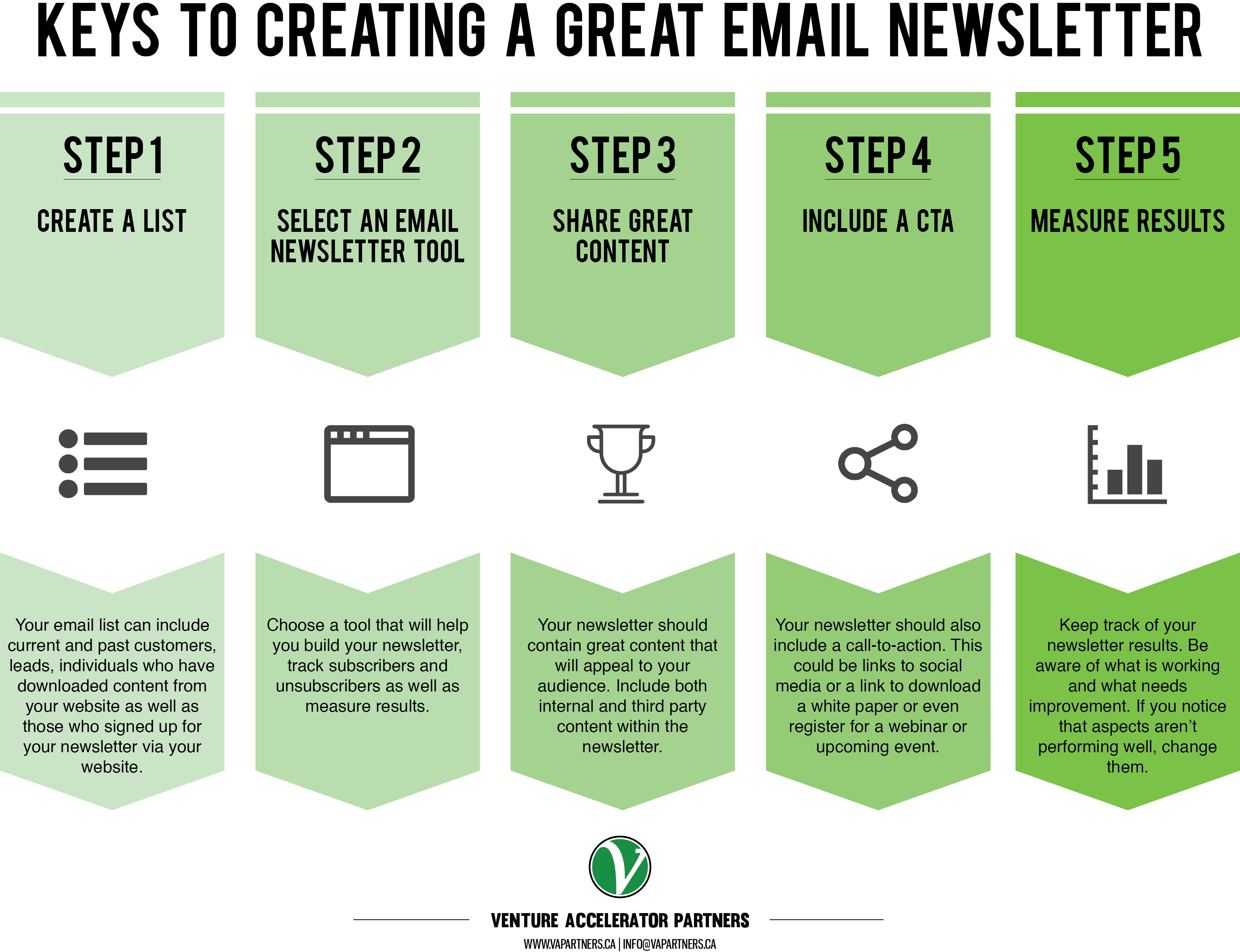 Keys to Creating a Great Email Newsletter
